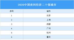 2020中国夜间经济二十强城市名单:哪些城市入选?(附完整名单)