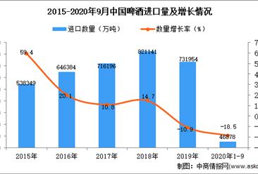 2020年1-9月中国啤酒进口数据统计分析