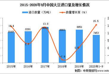 2020年1-9月中国大豆进口数据统计分析