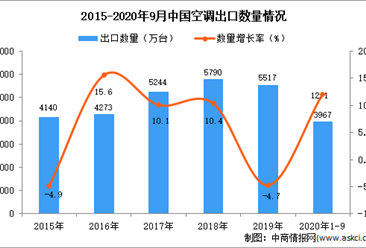 2020年1-9月中国空调出口数据统计分析