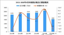 2020年1-9月中国洗衣机出口数据统计分析