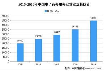 2020年中国电子商务服务市场现状及发展趋势预测分析