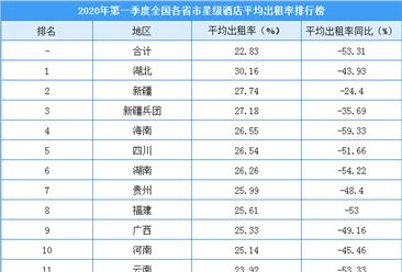 2020年第一季度全国各省市星级酒店出租率排行榜(附榜单)