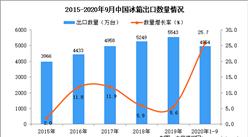 2020年1-9月中国冰箱出口数据统计分析