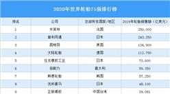 2020年世界輪胎75強排行榜