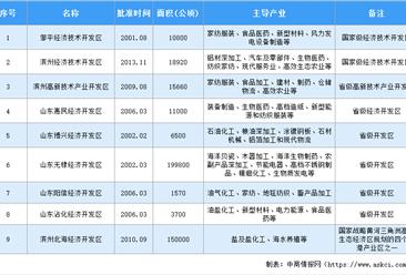 2020年滨州市九大开发区产业分析:六个开发区涉及医药行业