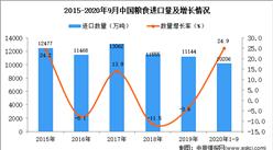 2020年1-9月中国粮食进口数据统计分析