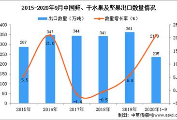 2020年1-9月中国鲜、干水果及坚果出口数据统计分析