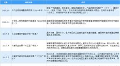 2020年中國建筑遮陽行業最新政策匯總一覽(圖)