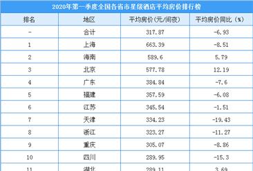 2020年第一季度全国各省市星级酒店平均房价排行榜(附榜单)
