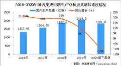 2020中國集成電路行業的市場規模以及發展前景分析