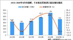 2020年1-9月中国鲜、干水果及坚果进口数据统计分析