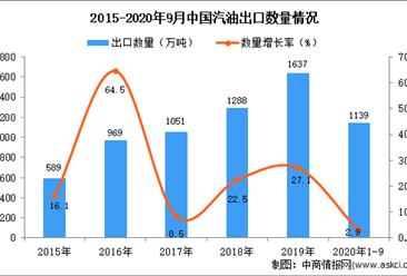 2020年1-9月中国汽油出口数据统计分析