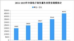 2020年中國電子商務服務行業存在問題及發展前景預測分析