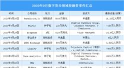 2020年9月数字货币领域投融资情况分析:投融资金额环比增长28.1%(附完整名单)