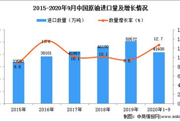 2020年1-9月中国原油进口数据统计分析