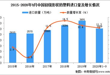 2020年1-9月中国初级形状的塑料进口数据统计分析