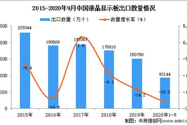 2020年1-9月中国液晶显示板出口数据统计分析