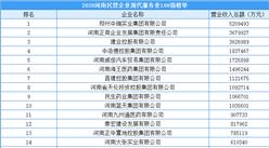 2020年河南省民营企业现代服务业100强(附榜单)