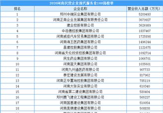 2020年河南省民营企业现代鸭脖娱乐业100强(附榜单)