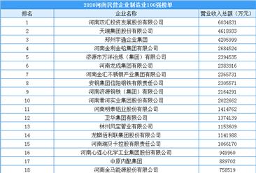 2020年河南省民营企业制造业100强排行榜(附榜单)