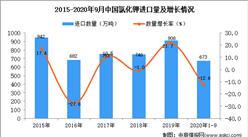 2020年1-9月中国氯化钾进口数据统计分析