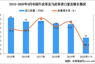 2020年1-9月中国牛皮革及马皮革进口数据统计分析