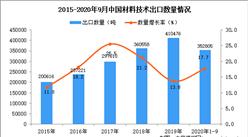 2020年1-9月中国材料技术出口数据统计分析