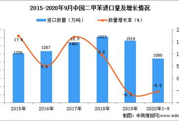2020年1-9月中国二甲苯进口数据统计分析
