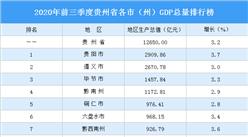 2020年前三季度貴州省各市(州)GDP排行榜:貴陽增速最高(圖)