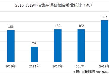 2020年青海省星级酒店经营数据统计分析(附数据图)