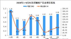 2020年9月河北省铜材产量数据统计分析