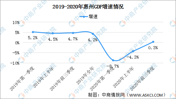 2020年惠州市gdp是多少_2020年粤港澳大湾区11城市GDP排名解读 上篇