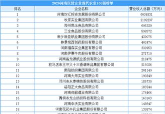 2020年河南省民营企业现代农业100强排行榜(附榜单)