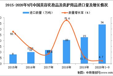2020年1-9月中国美容化妆品及洗护用品进口数据统计分析