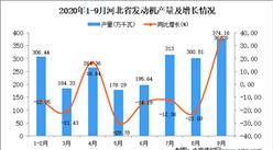 2020年9月河北省发动机产量数据统计分析