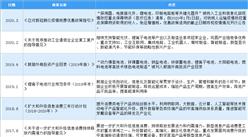 2020年中國鋰離子電池行業最新政策匯總一覽(圖)