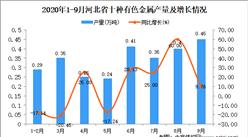 2020年9月河北省十种有色金属产量数据统计分析