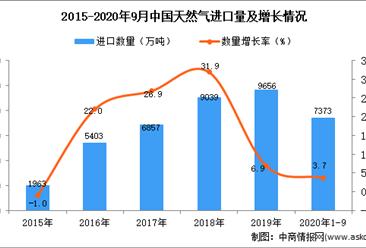 2020年1-9月中国天然气进口数据统计分析