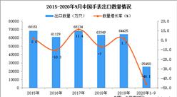 2020年1-9月中国手表出口数据统计分析