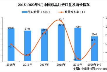 2020年1-9月中国成品油进口数据统计分析