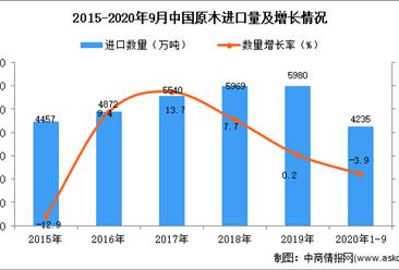 2020年1-9月中国原木进口数据统计分析