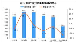 2020年1-9月中国船舶出口数据统计分析
