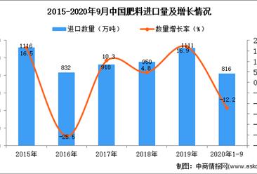 2020年1-9月中国肥料进口数据统计分析