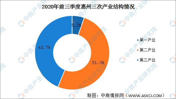 惠州gdp2020_2020惠州地铁规划图