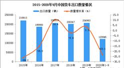 2020年1-9月中国货车出口数据统计分析