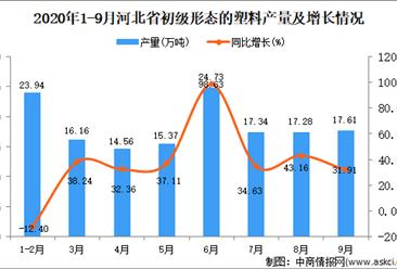 2020年9月河北省初级形态的塑料产量数据统计分析
