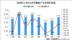 2020年9月山西省铜材产量数据统计分析