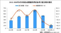 2020年1-9月中国自动数据处理设备进口数据统计分析