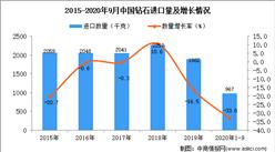 2020年1-9月中国钻石进口数据统计分析